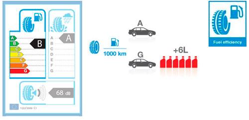 Европейская маркировка шин, Топливная эффективность